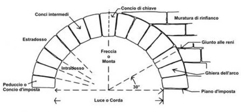 Arco In Muratura Calcolo.L Arco In Muratura Definizioni Evoluzione E Metodi